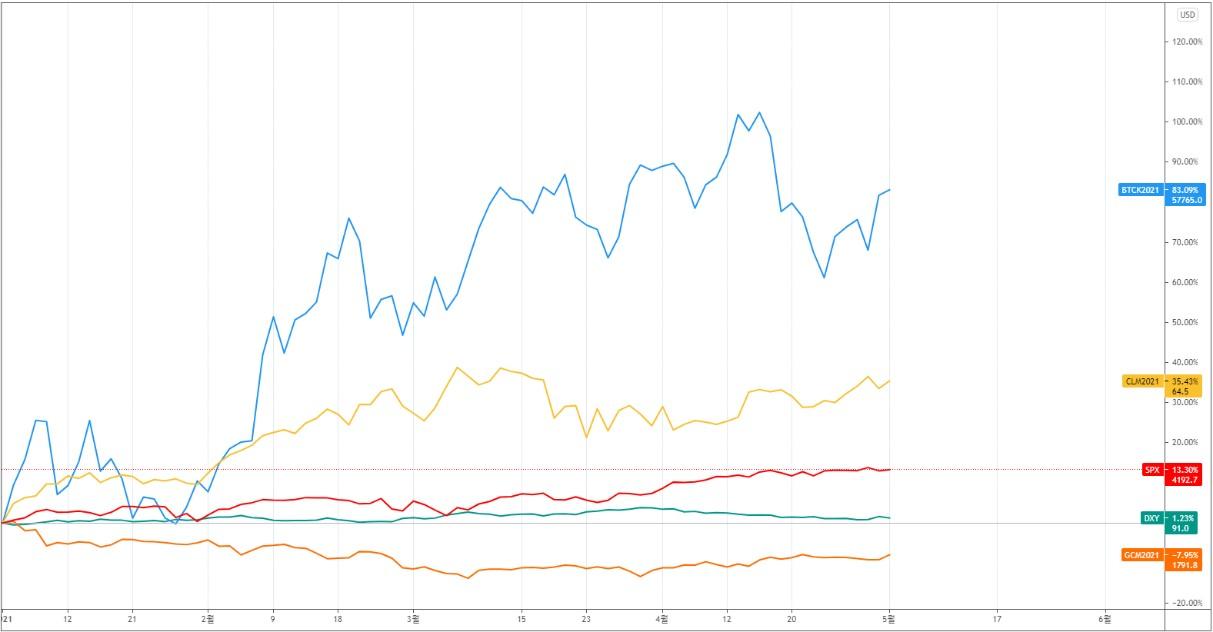 이더리움, '약진'… 비트코인 도미넌스, 46% '급락'