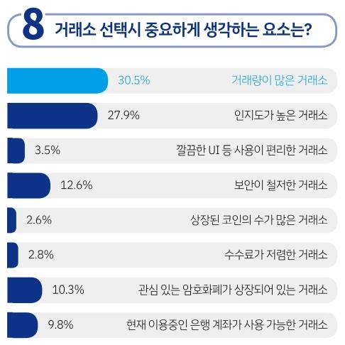 [기획] 암호화폐 투자 관련 설문조사①